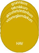 Oblat HAV VG